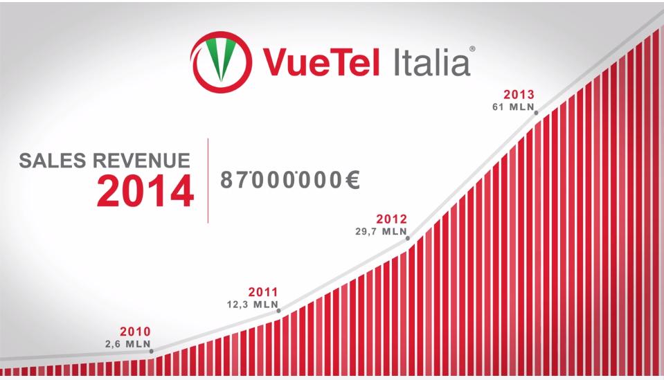 VueTel Italia sfida i grandi delle telecomunicazioni