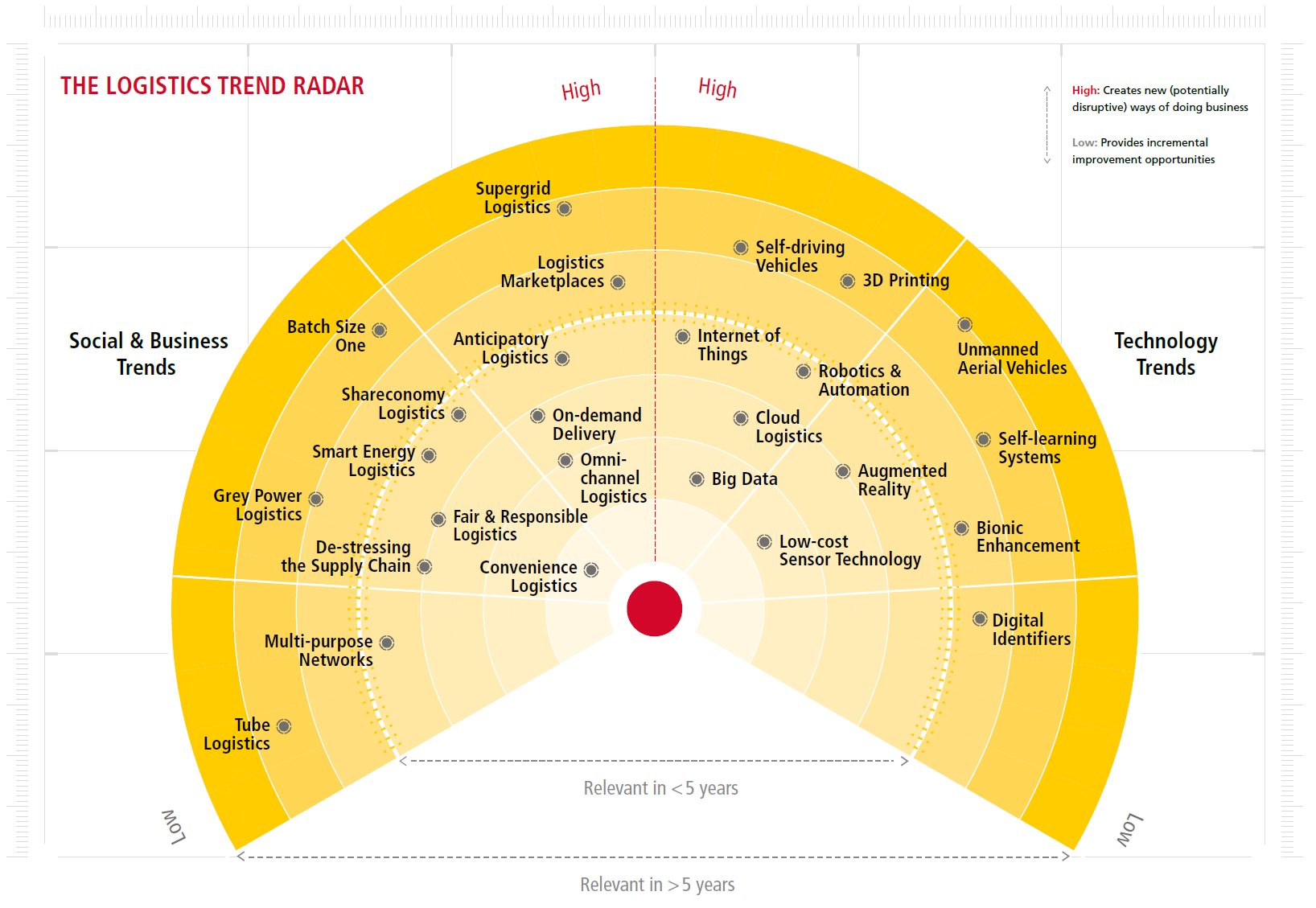 I 10 trend in ambito logistico dei prossimi cinque anni