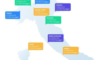 Partenze estive: i migliori e peggiori aeroporti secondo AirHelp