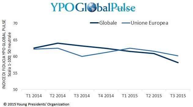 YPO Global Pulse: la fiducia delle società europee rimane stabile