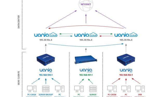 Uania abilita la connettività multisede con UaniaConnect